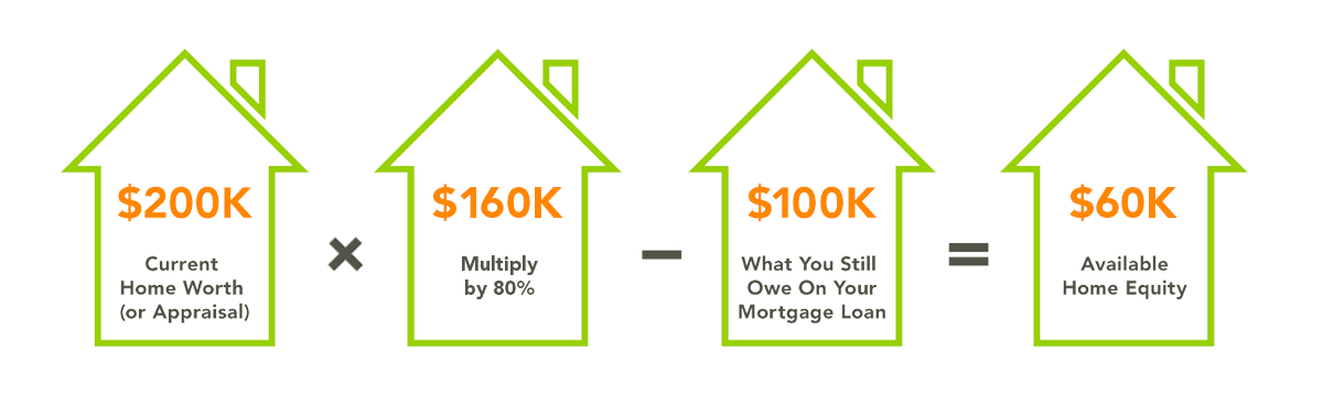 Home Equity Infographic Calculation